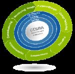 CESBA a Torino per il workshop internazionale